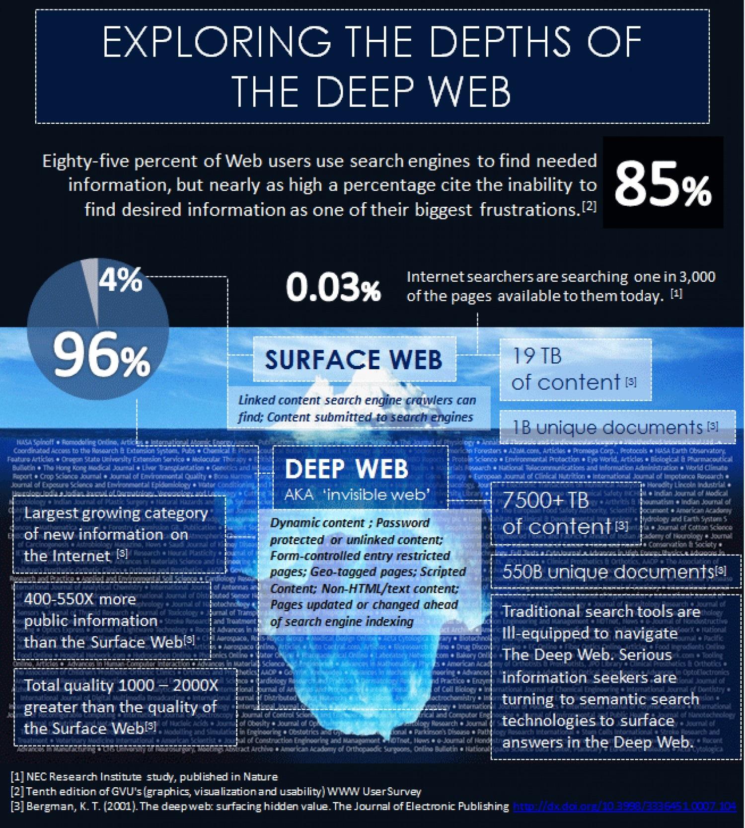 Deep web site - Portfolio protection