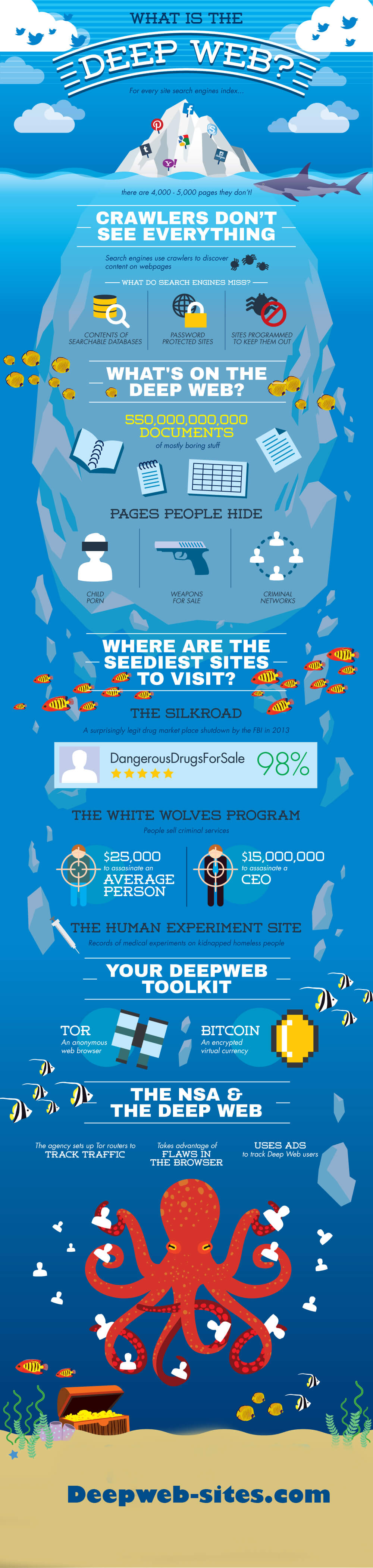 the deep web Here's how the dark side of the internet actually works.