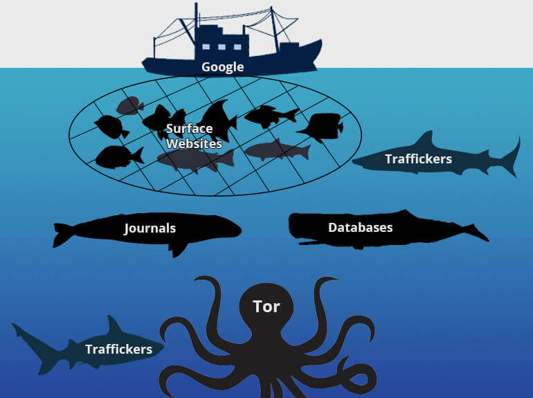 What is the deep web the simplest way to understand